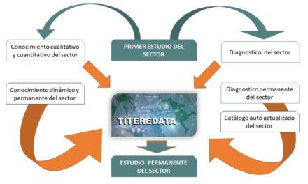 Avanza el Estudio sobre el Sector del Teatro de Títeres, Visual y de Objetos