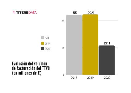 Resultados del Informe sobre el impacto de la pandemia en el año 2020 en el sector de teatro de títeres, visual y de objetos (TTVO), realizado por TitereDATA